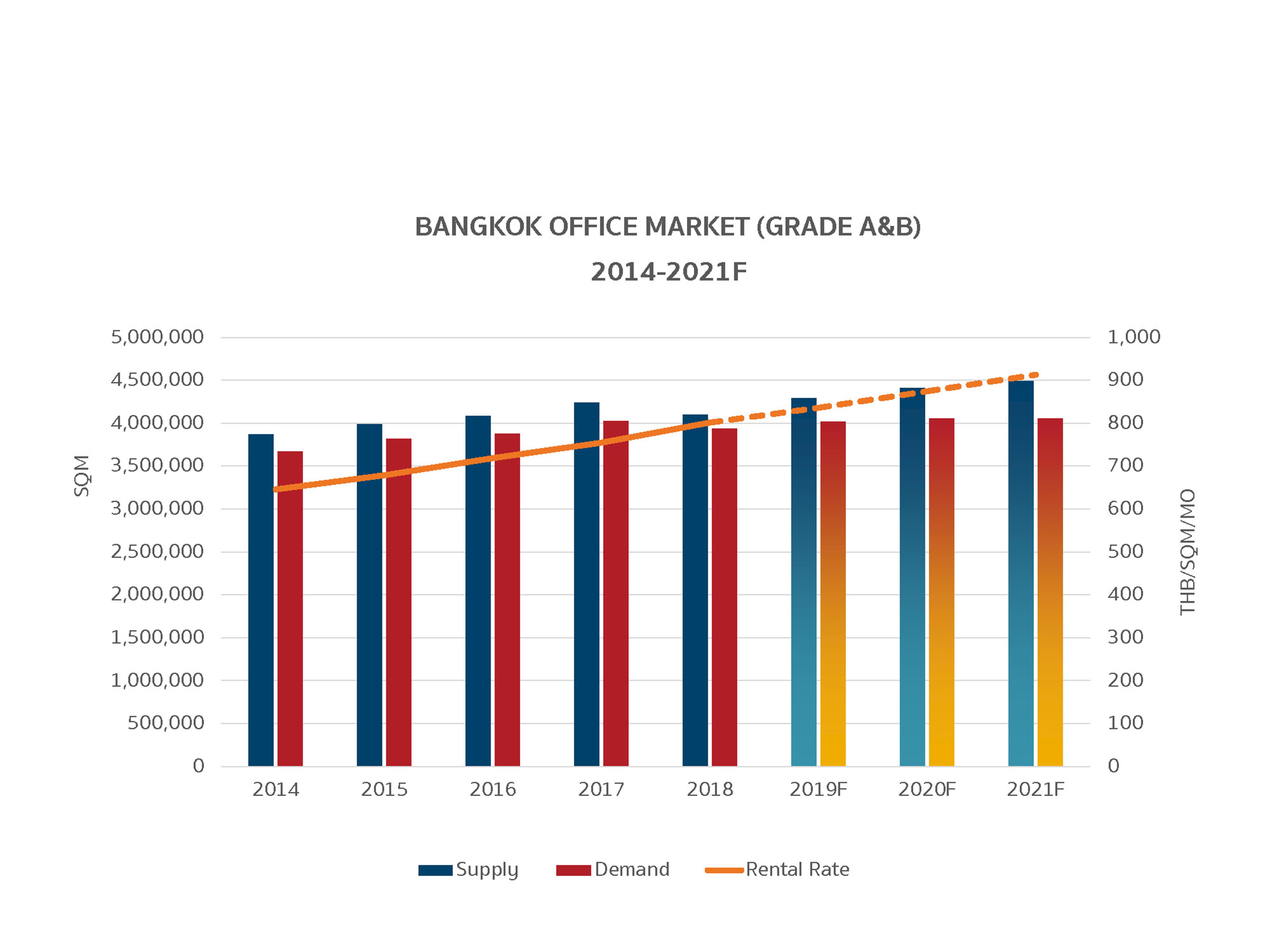 002. Bangkok Office Market (GRADE A&B)