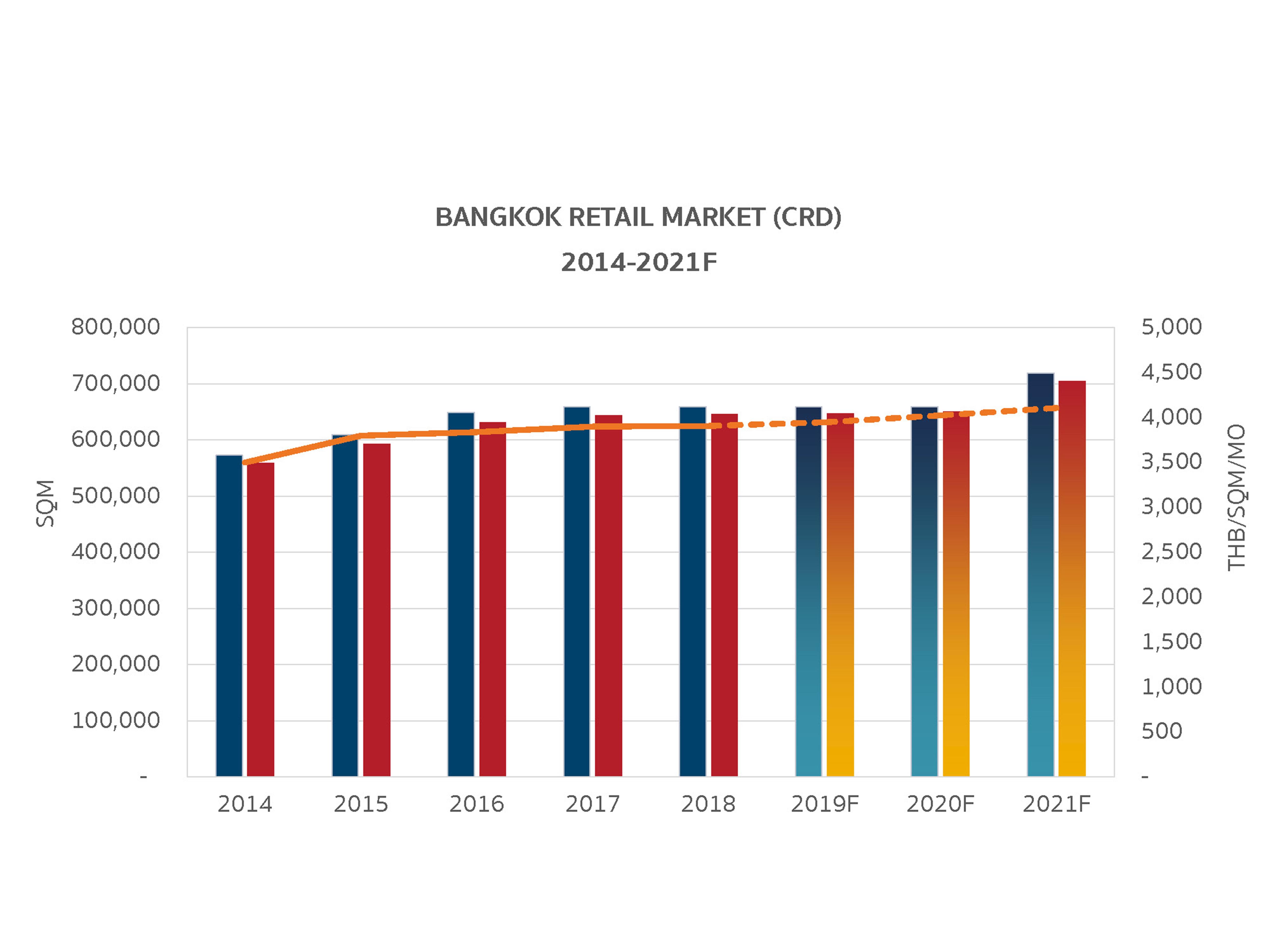 003. Bangkok Retail Market (CRD)