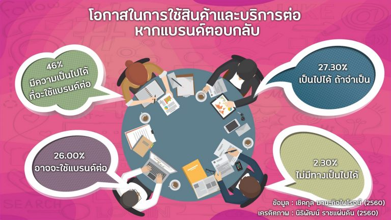 Credit: Mthai, UTCC School of Communication Arts