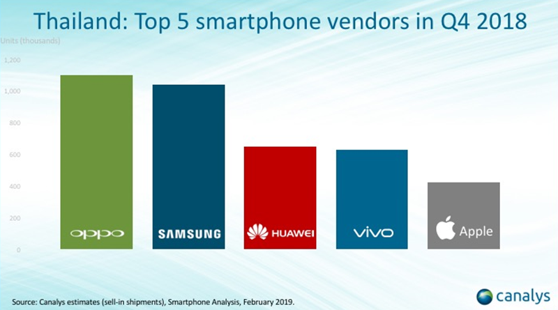 Oppo is officially No 1 seller of smartphones in Thailand