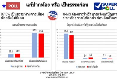 Super Poll reveals what Thai citizens truly want from the government.