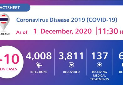 Ten new Covid-19 patients found